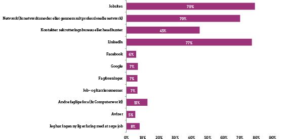 graf over jobsøgningskanaler